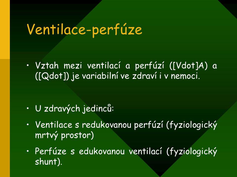 Ventilace-perfúze Vztah mezi ventilací a perfúzí ([Vdot]A) a ([Qdot]) je variabilní ve zdraví i v nemoci.